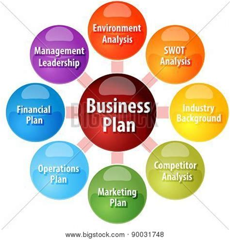 Excellent business plan example